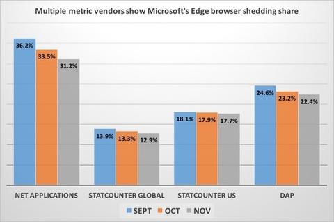 Cuota-de-mercado-de-Microsoft-Edge-en-Windows-10